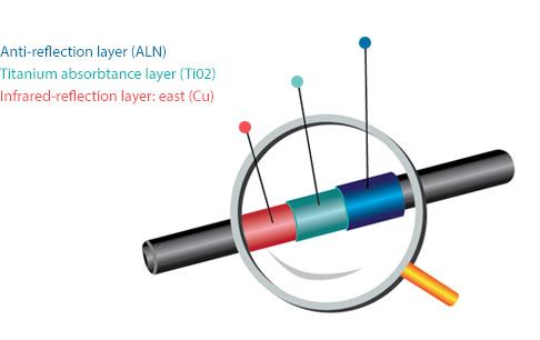 Bình năng lượng mặt trời Ferroli dạng ống nhập khẩu 6